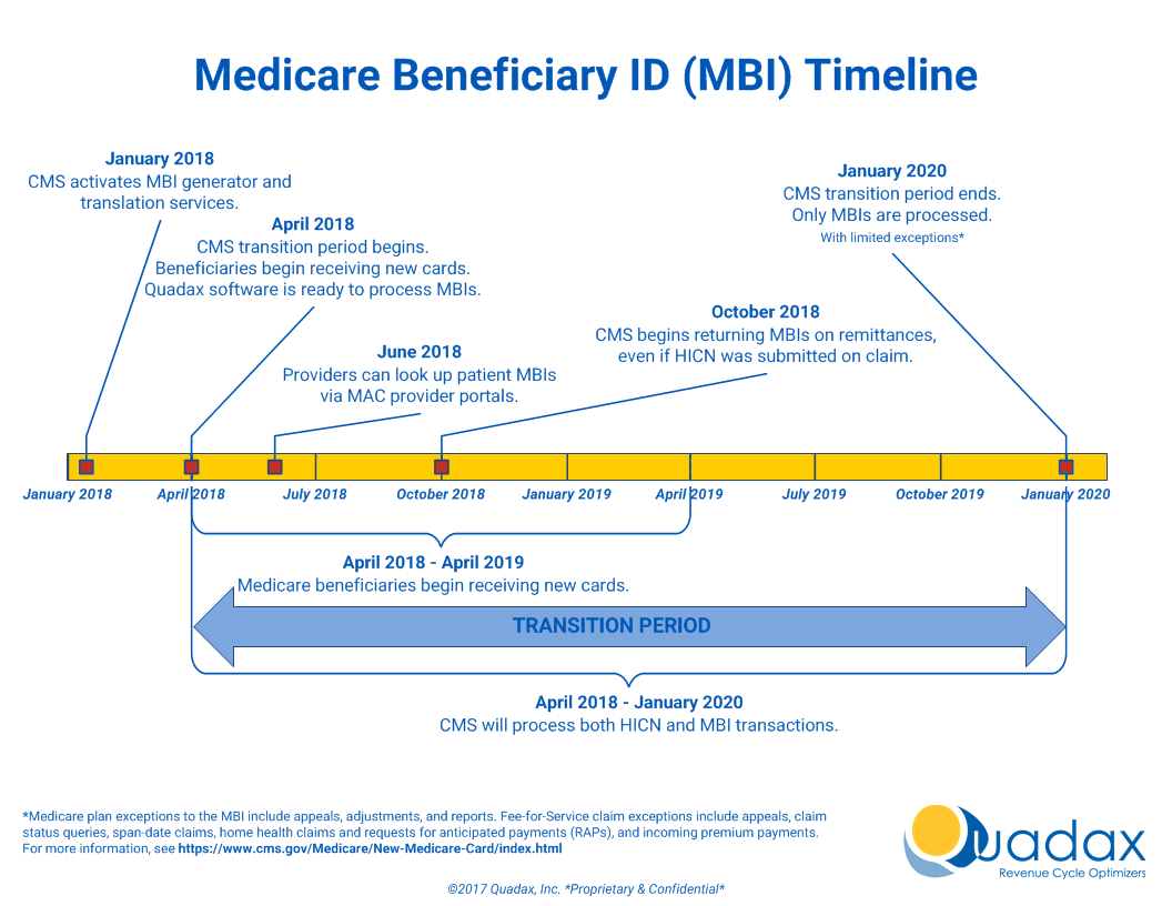 Quadax Medicare Beneficiary Identifier Timeline
